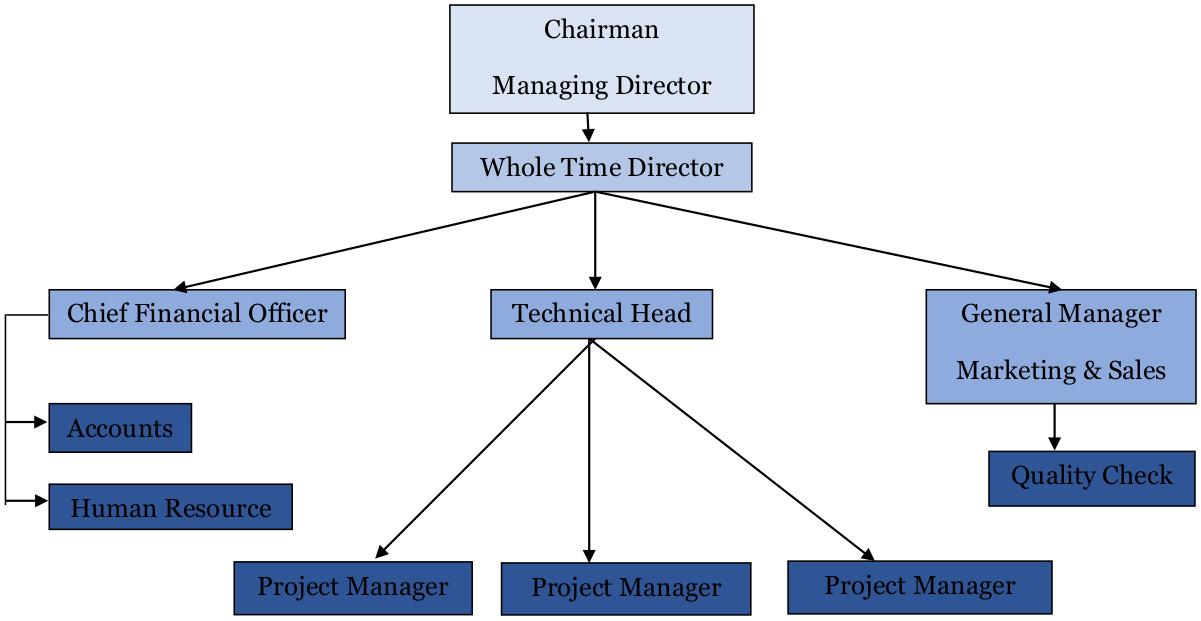 Structure of Office